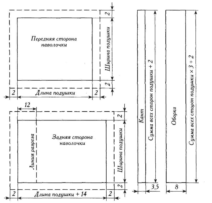 Схема квадратной подушки