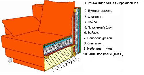 Как устроен диван