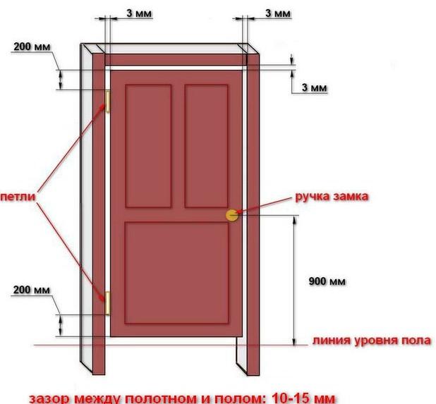 Как закрепить дверь на кипичный чердак