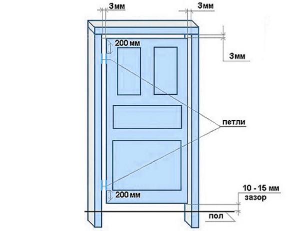 стандартная дверь в ванную размер