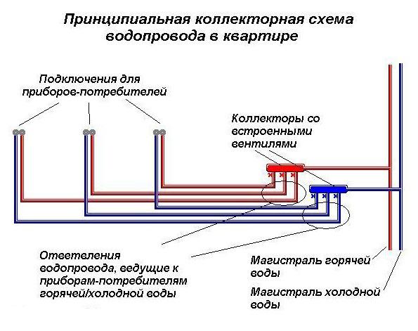 Схема разводки водоснабжения в квартире