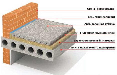 Смесь для выравнивания бетонного основания расход цементного раствора на 1м2 кладки кирпича